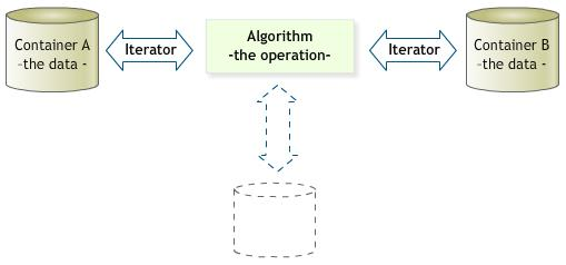 Relationship between Iterators, Containers and Algorithms